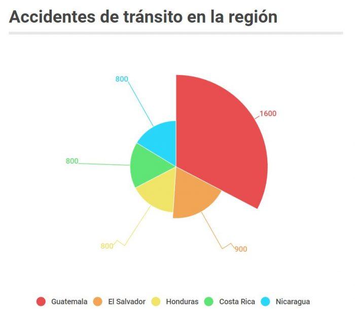 Accidentes de tránsito, accidentes en Centroamérica, Nicaragua