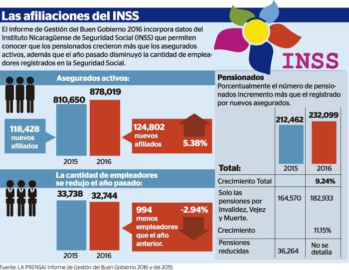 Inversiones del INSS sin aclarar