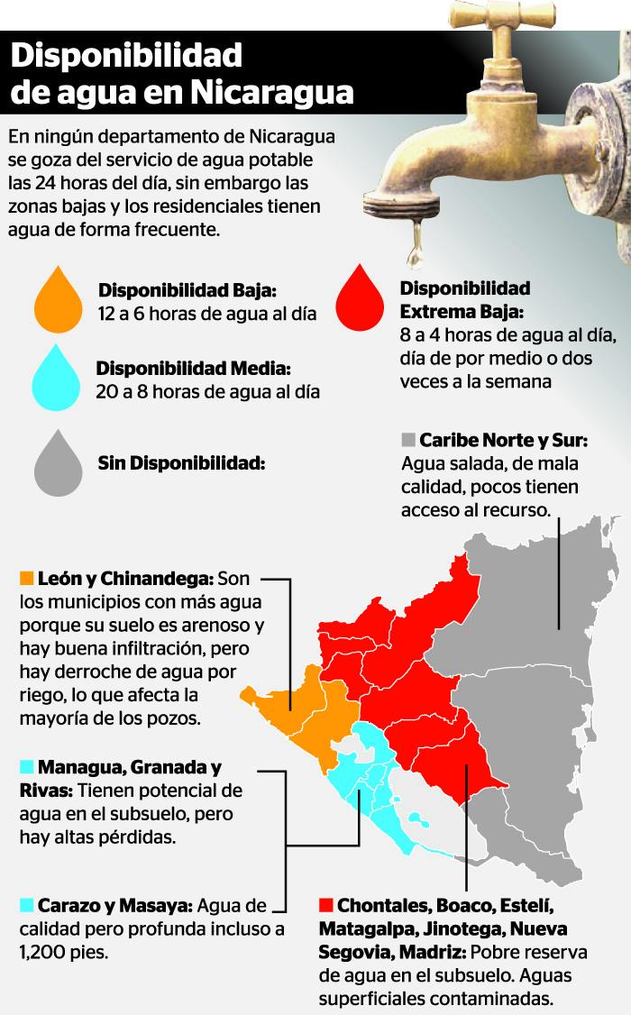 crisis de agua, Nicaragua